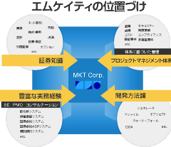 プロジェクトマネジメント図